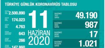 11 Haziran 2020 Türkiye Koronavirüs Tablosu