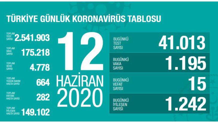 12 Haziran 2020 Türkiye Koronavirüs Tablosu