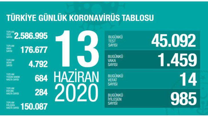 13 Haziran 2020 Türkiye Koronavirüs Tablosu