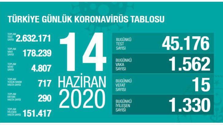 14 Haziran 2020 Türkiye Koronavirüs Tablosu