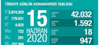 15 Haziran 2020 Türkiye Koronavirüs Tablosu