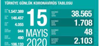 15 Mayıs 2020 Türkiye Koronavirüs Tablosu