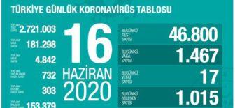 16 Haziran 2020 Türkiye Koronavirüs Tablosu