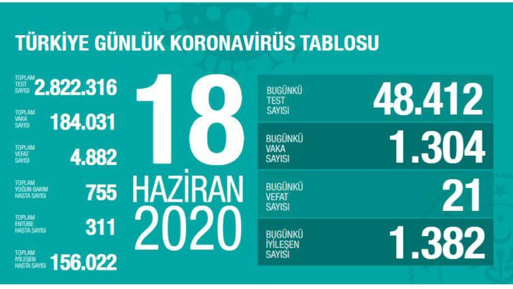 18 Haziran 2020 Türkiye Koronavirüs Tablosu