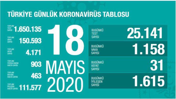 18 Mayıs 2020 Türkiye Koronavirüs Tablosu