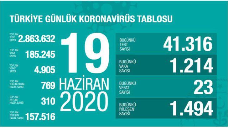 19 Haziran 2020 Türkiye Koronavirüs Tablosu