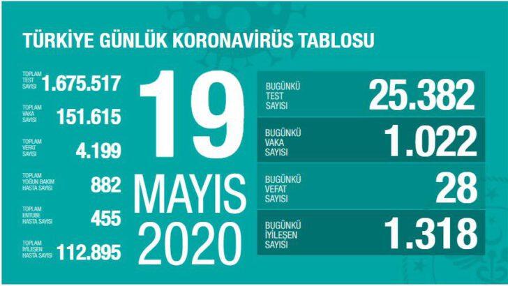 19 Mayıs 2020 Türkiye Koronavirüs Tablosu