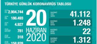 20 Haziran 2020 Türkiye Koronavirüs Tablosu