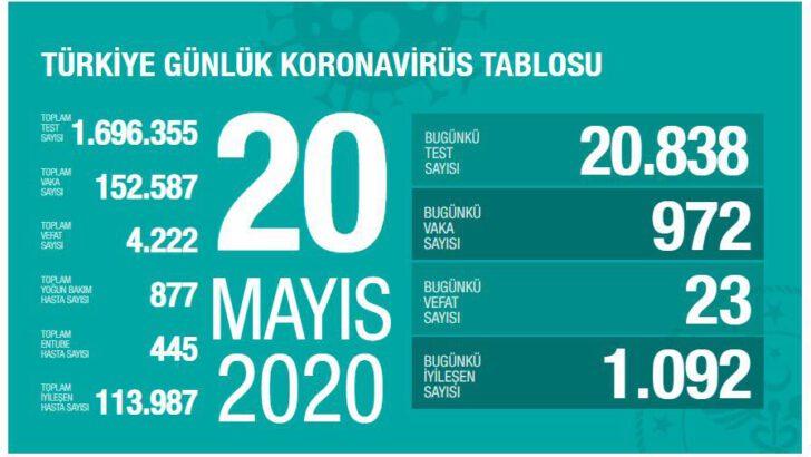 20 Mayıs 2020 Türkiye Koronavirüs Tablosu