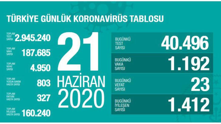 21 Haziran 2020 Türkiye Koronavirüs Tablosu
