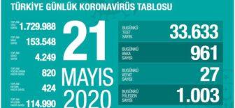 21 Mayıs 2020 Türkiye Koronavirüs Tablosu