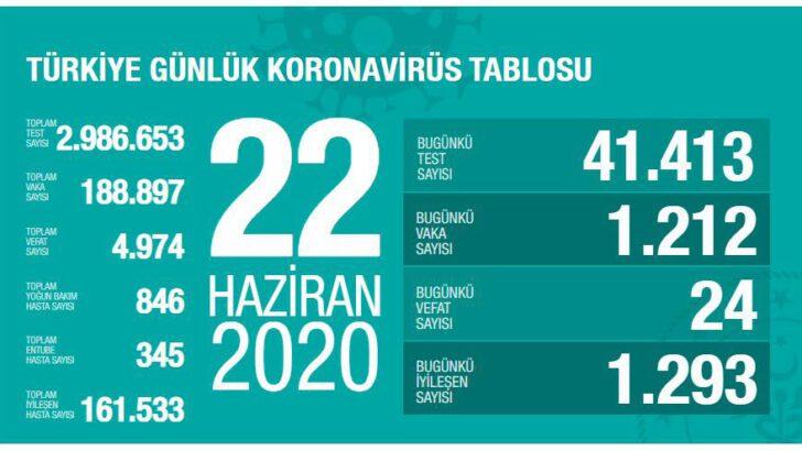 22 Haziran 2020 Türkiye Koronavirüs Tablosu