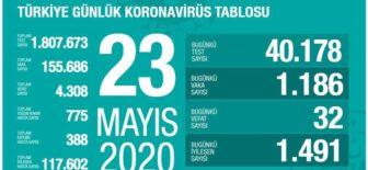 23 Mayıs 2020 Türkiye Koronavirüs Tablosu
