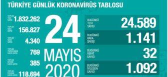 24 Mayıs 2020 Türkiye Koronavirüs Tablosu