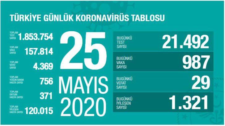 25 Mayıs 2020 Türkiye Koronavirüs Tablosu