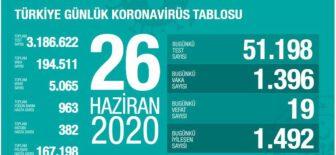 26 Haziran 2020 Türkiye Koronavirüs Tablosu