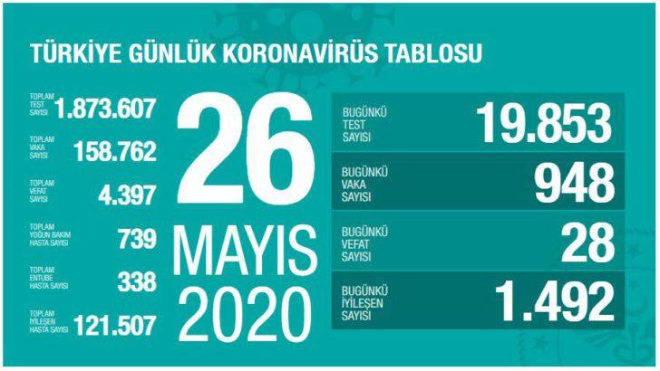 26 Mayıs 2020 Türkiye Koronavirüs Tablosu