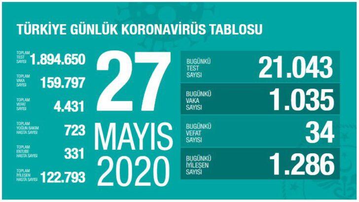 27 Mayıs 2020 Türkiye Koronavirüs Tablosu