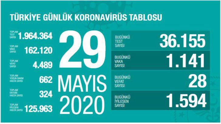 29 Mayıs 2020 Türkiye Koronavirüs Tablosu