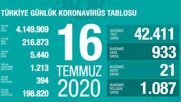 16 Temmuz 2020 Türkiye Koronavirüs Tablosu
