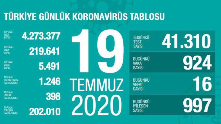 19 Temmuz 2020 Türkiye Koronavirüs Tablosu