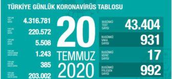 20 Temmuz 2020 Türkiye Koronavirüs Tablosu