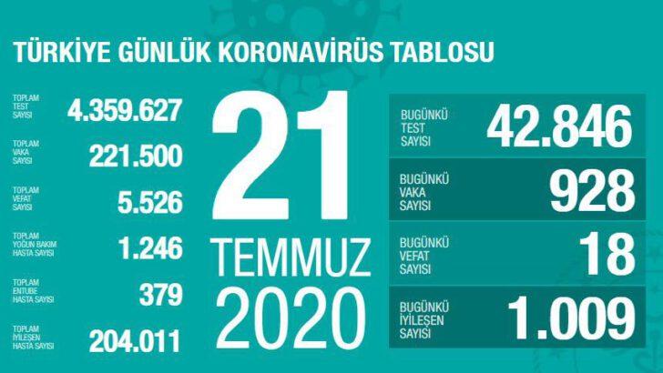 21 Temmuz 2020 Türkiye Koronavirüs Tablosu