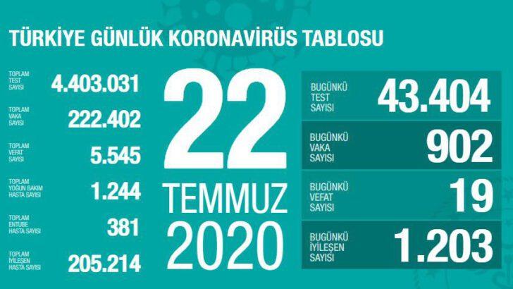 22 Temmuz 2020 Türkiye Koronavirüs Tablosu