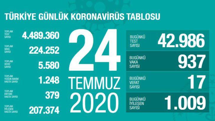 24 Temmuz 2020 Türkiye Koronavirüs Tablosu