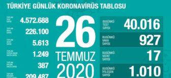 26 Temmuz 2020 Türkiye Koronavirüs Tablosu