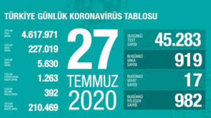 27 Temmuz 2020 Türkiye Koronavirüs Tablosu