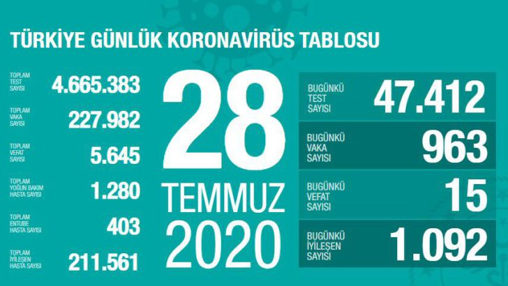 28 Temmuz 2020 Türkiye Koronavirüs Tablosu