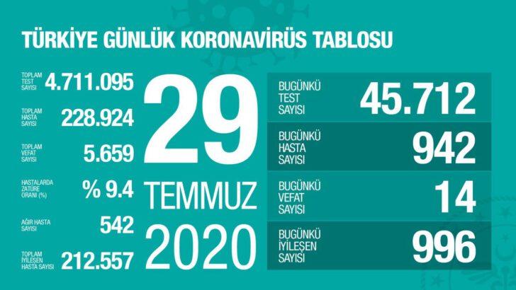 29 Temmuz 2020 Türkiye Koronavirüs Tablosu