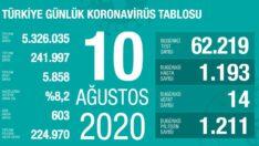 10 Ağustos 2020 Koronavirüs Tablosu