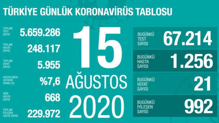 15 Ağustos 2020 Koronavirüs Tablosu