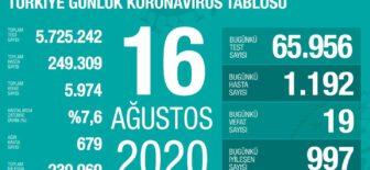 16 Ağustos 2020 Koronavirüs Tablosu