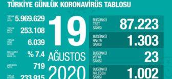 19 Ağustos 2020 Koronavirüs Tablosu