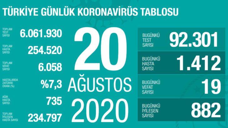 20 Ağustos 2020 Koronavirüs Tablosu