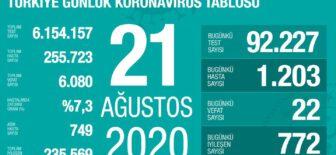 21 Ağustos 2020 Koronavirüs Tablosu