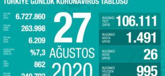 27 Ağustos 2020 Koronavirüs Tablosu