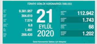 21 Eylül 2020 Koronavirüs Tablosu