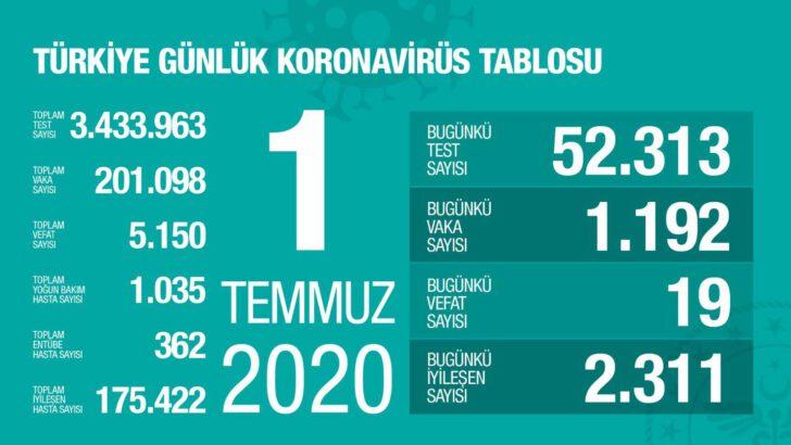 01 Temmuz 2020 Türkiye Koronavirüs Tablosu