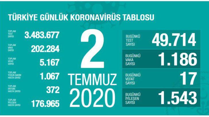 02 Temmuz 2020 Türkiye Koronavirüs Tablosu