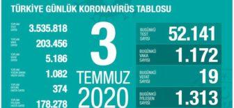 03 Temmuz 2020 Türkiye Koronavirüs Tablosu