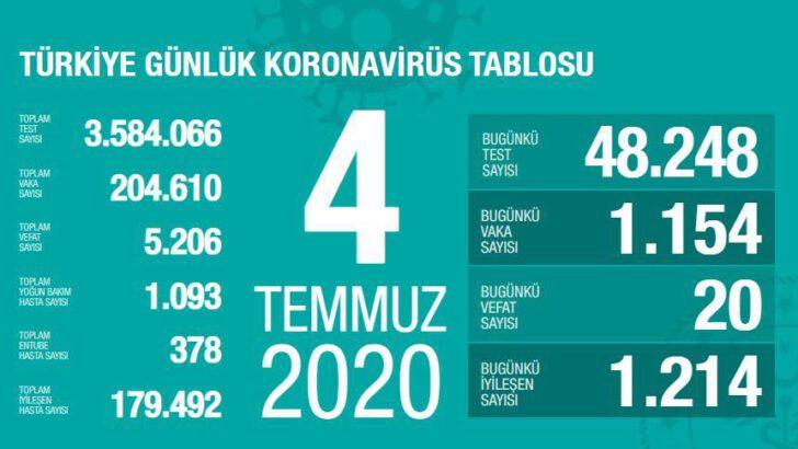 04 Temmuz 2020 Türkiye Koronavirüs Tablosu
