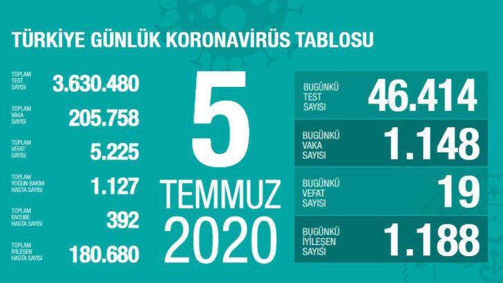 05 Temmuz 2020 Türkiye Koronavirüs Tablosu