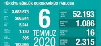 06 Temmuz 2020 Türkiye Koronavirüs Tablosu
