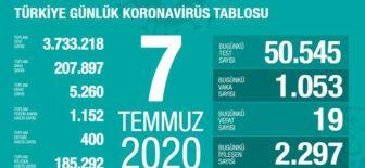 07 Temmuz 2020 Türkiye Koronavirüs Tablosu