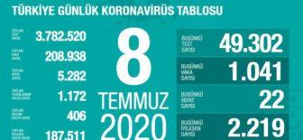 08 Temmuz 2020 Türkiye Koronavirüs Tablosu