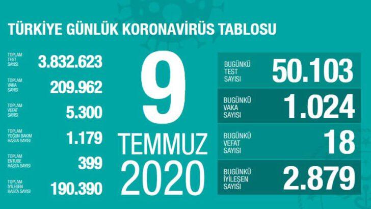 09 Temmuz 2020 Türkiye Koronavirüs Tablosu